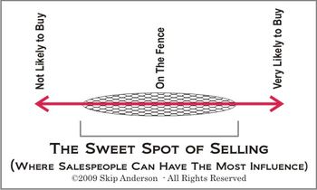 Sweet-spot-of-selling