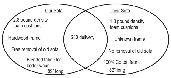 Sofa-venn-diagram