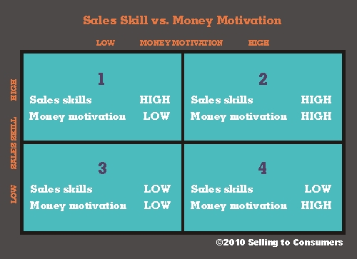 Sales-skill-vs-money-motivation